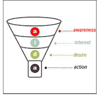 The Sales Funnel is Dead image 2013 10 04 Funnel3