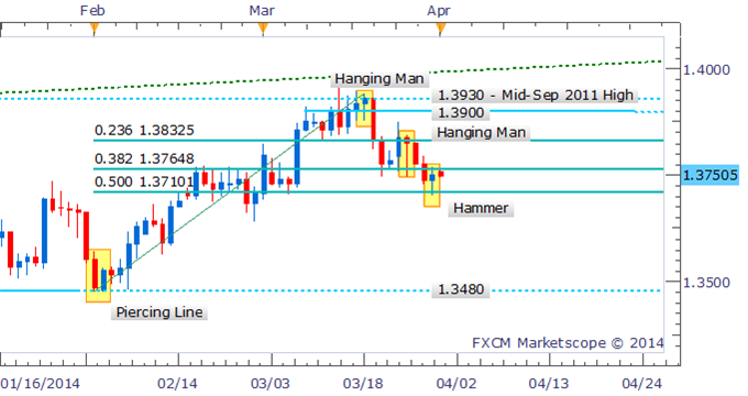 Forex-Strategy-EURUSD-Hammer-Hints-At-Bounce-But-Awaits-Confirmation_body_Picture_3.png, Forex Strategy: EUR/USD Hammer Hints At Bounce But Awaits Con...