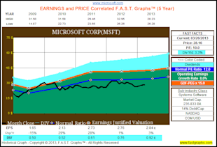 Looking For Value, Growth And Income After The Recent Market Run Up, Check Out These Tech Titans image MSFT4