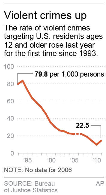 Chart shows trend in violent crimes since
