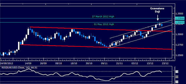 Forex_Analysis_EURUSD_Classic_Technical_Report_12.21.2012_body_Picture_1.png, Forex Analysis: EUR/USD Classic Technical Report 12.21.2012