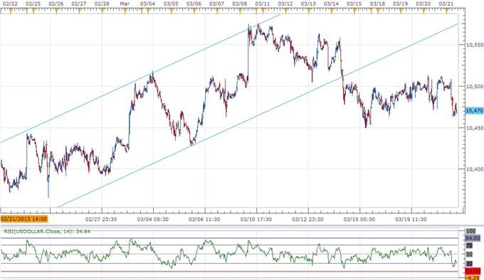 Forex_USDOLLAR_Carving_Short-Term_Base_Following_Mixed_FOMC_Rhetoric_body_ScreenShot090.png, USDOLLAR Carving Short-Term Base Following Mixed FOMC Rhe...
