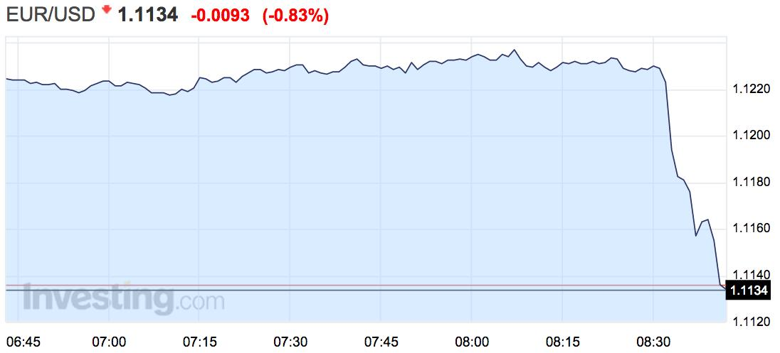 The euro is getting smoked