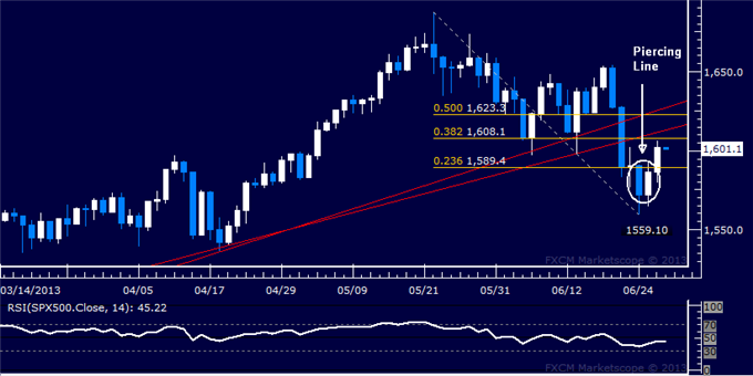 Forex_US_Dollar_Resumes_Advance_SP_500_Reclaims_1600_Figure_body_Picture_6.png, US Dollar Resumes Advance, S&P 500 Reclaims 1600 Figure
