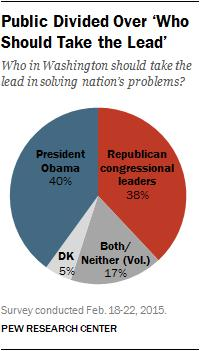 Americans Think Republicans Are Intolerant, Too Extreme, And Right On Foreign Policy