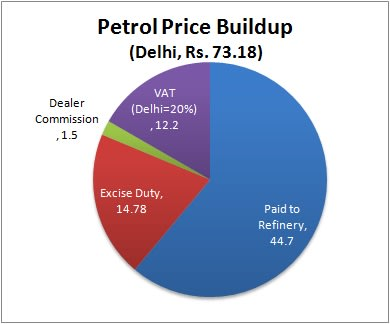 Why Diesel Cars Cost More Than Gasoline In India