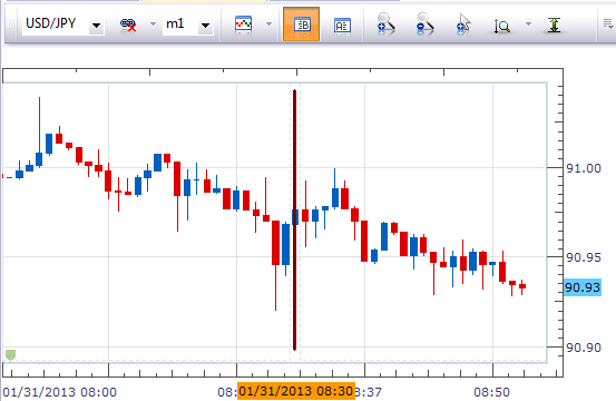 USD_Initial_Jobless_Claims_body_Picture_1.png, Forex News: USDJPY Neutral at U.S. Jobless Claim Increase