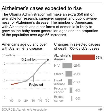 Graphic originally moved July 21, 2011 and is moving again for related story and with new logo; shows projected number of people age 65 and over in the U.S. with Alzheimer's disease; includes percent increase of the disease between 2000-2008 compared to other diseases.