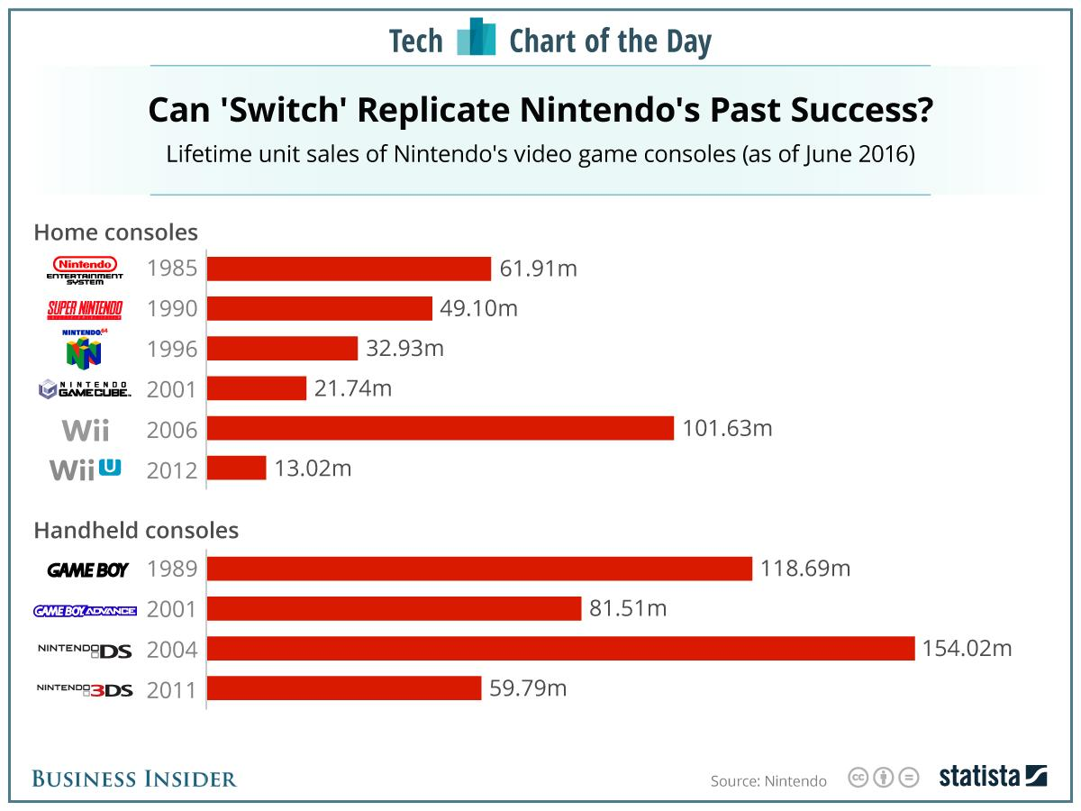 Nintendo has a new game console called 'Switch' — here's how its past consoles have fared