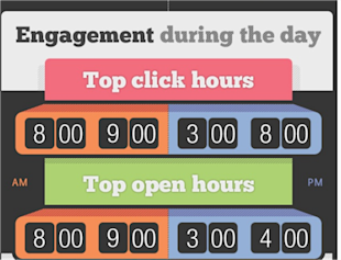 Choosing The Best Time To Send Email To Your Subscribes image Email engagement during the day