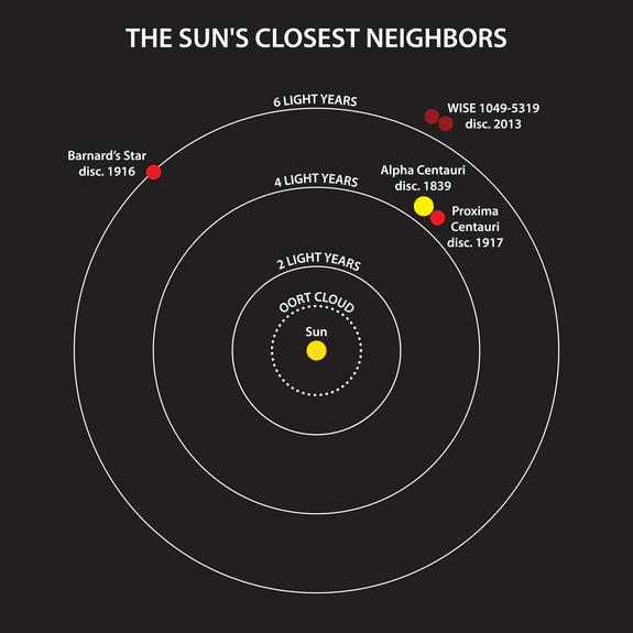 Newfound Star System Is Third-Closest to Sun