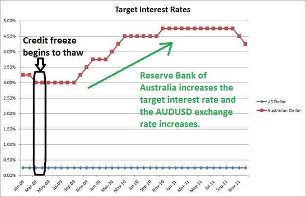 Interest_Rates_and_the_FX_Market_body_Picture_2.png, Interest Rates and the FX Market