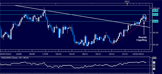 Forex_Analysis_US_Dollar_Rebounds_as_SP_500_Chart_Warns_of_Reversal_body_Picture_1.png, Forex Analysis: US Dollar Rebounds as S&amp;P 500 Chart Warns of Reversal