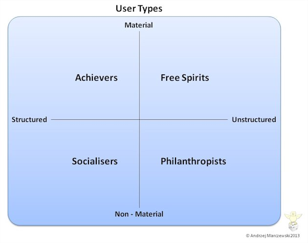 Different Types of Users in Gamification image user type theory