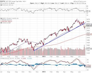 Don't Let the S&P 500's Mixed Messages Derail Your Investment Strategy image SPX SP 500 Large Cap Index2 chart4