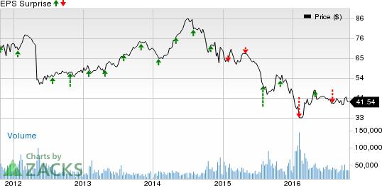 ConocoPhillips (COP): What's in Store This Earnings Season?