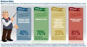 Baby Boomers: Not Saving for Retirement, Don't Understand Medicare -- eHealth Survey Finds