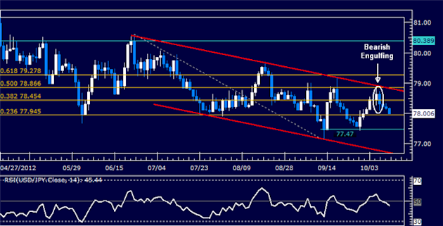 USDJPY_Classic_Technical_Report_10.11.2012_body_Picture_5.png, USDJPY Classic Technical Report 10.11.2012