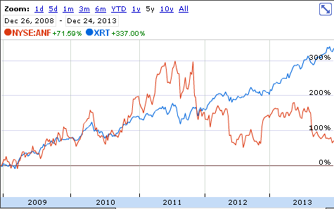 XRT vs ANF Stock Chart
