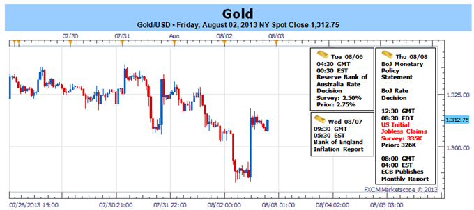 Gold_Holds_Support_as_NFPs_Disappoint_1349_Remains_Key_Resistance_body_Picture_1.png, Gold Holds Support as NFPs Disappoint- $1349 Remains Key Resista...