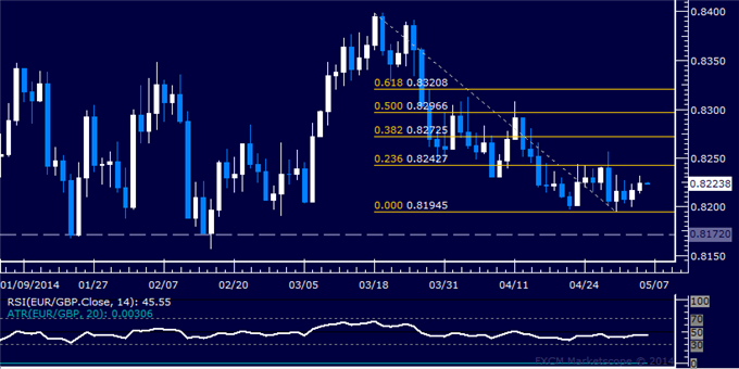 dailyclassics_eur-chf_body_Picture_11.png, Forex: EUR/GBP Technical Analysis – Down Trend Set to Resume?
