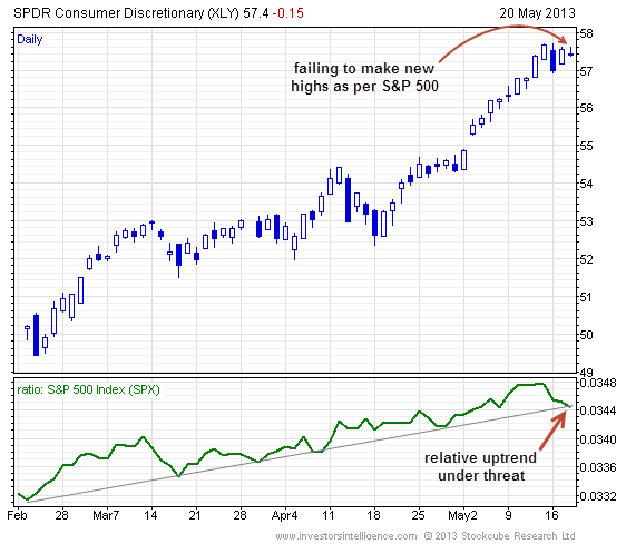 consumer-discretionary-etf