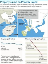 Graphic of property prices on Phoenix Island, in China&#39;s resort city of Sanya. Prices have plummeted in recent months, exposing the hidden fragilities of China&#39;s growing but sometimes unbalanced economy