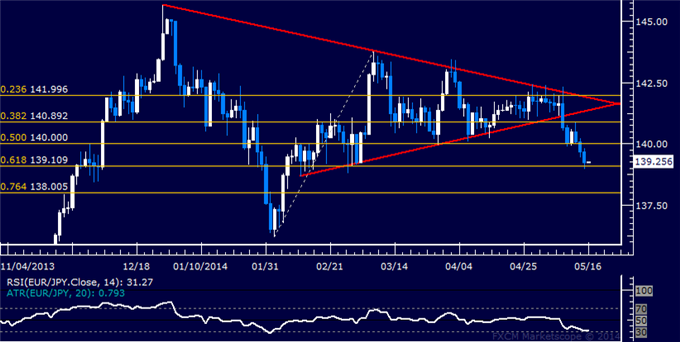 EUR/JPY Technical Analysis – Support Above 139.00 Tested