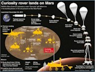 <p>Graphic on NASA's Mars Science Laboratory landing, as well as previous touchdowns for rovers and landers on the Red Planet.</p>