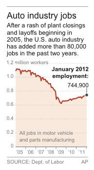 Graphic shows overall employment in the U.S. auto industry