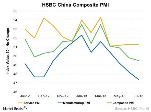 HSBC China Composite PMI 2013-08-05