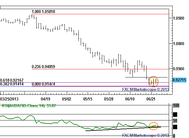 Bullish_RSI_Divergence_on_Daily_Chart_Suggests_AUDUSD_Due_for_Rebound_body_Picture_1.png, Bullish RSI Divergence on Daily Chart Suggests AUD/USD Due f...