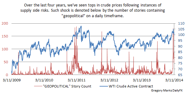 Oil prices live forex