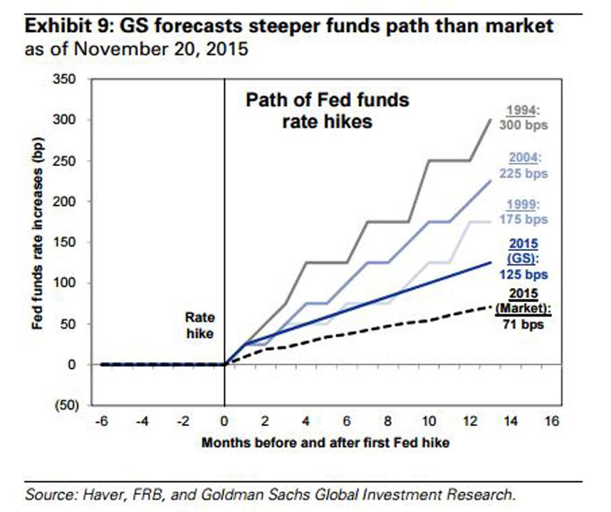 Goldman Sees Another Year of Flatlining Stocks