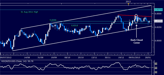 Forex_Analysis_NZDUSD_Classic_Technical_Report_01.29.2013_body_Picture_1.png, Forex Analysis: NZD/USD Classic Technical Report 01.29.2013