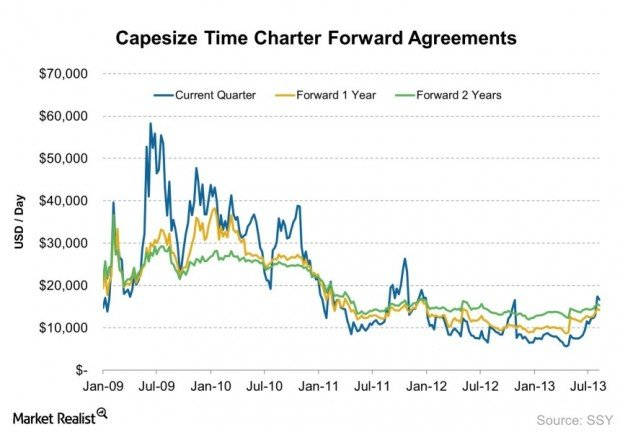 Capesize Time Charter Forward Agreements 2013-08-11