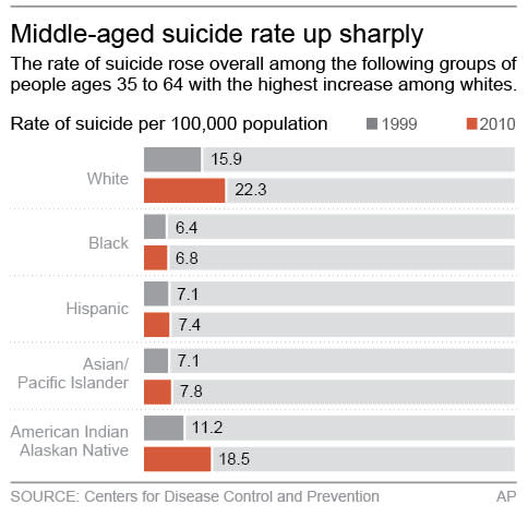 US suicide rate rose sharply among middle-aged
