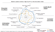 What's Next: Innovation Index And The Market Leader Framework image 22 300x175