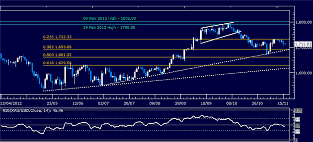 Forex_Analysis_US_Dollar_Continues_Higher_as_SP_500_Slump_Continues_body_Picture_7.png, Forex Analysis: US Dollar Continues Higher as S&P 500 Slump Co...