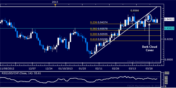 Forex_USDCHF_Technical_Analysis_04.04.2013_body_Picture_5.png, USD/CHF Technical Analysis 04.04.2013