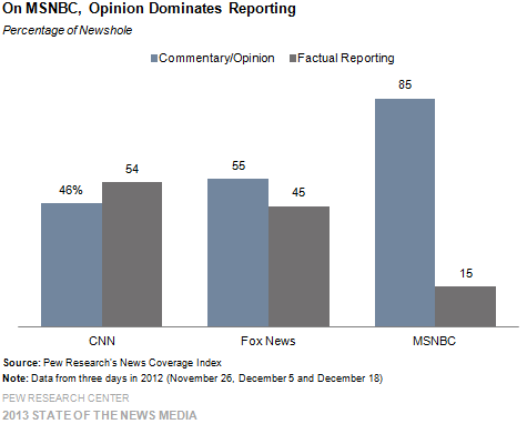 CNN Becoming Like Fox News, MSNBC, Pew Study Finds
