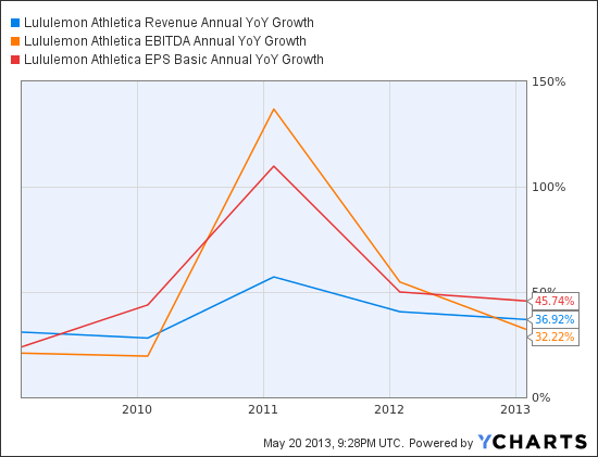 LULU Revenue Annual YoY Growth Chart