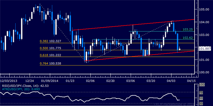 dailyclassics_usd-jpy_body_Picture_12.png, Forex: USD/JPY Technical Analysis – Channel Bottom Under Fire