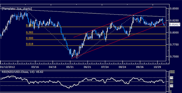 Forex_Analysis_NZDUSD_Classic_Technical_Report_11.09.2012_body_Picture_5.png, Forex Analysis: NZDUSD Classic Technical Report 11.09.2012