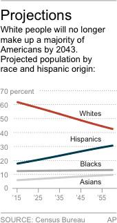 Chart shows projections of future racial and hispanic origin breakdowns
