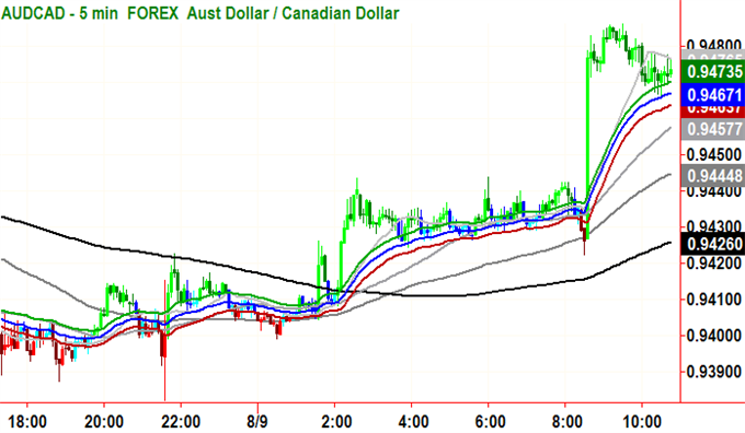 Short_Setup_Triggered_in_AUDCAD_body_GuestCommentary_RHorner_August10B.png, Short Set-up Triggered in AUD/CAD