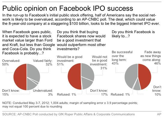 Graphic shows AP-CNBC Poll results on the upcoming Facebook IPO