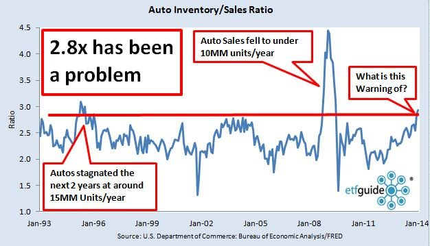 inventories to sales of autos