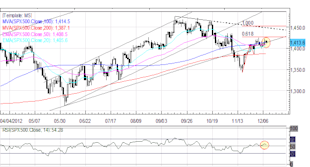 Forex_Euro_Cant_Catch_a_Break_as_Monti_Exit_Signals_Italian_Elections_fx_news_technical_analysis_body_Picture_2.png, Forex: European Equities Optimistic but European Currencies Lag