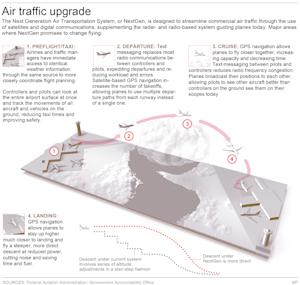 Illustrations show improved air traffic management;…